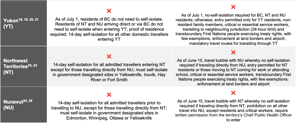 Canada Travel Restrictions To Know Before Hitting The Road This Summer